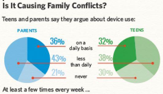 la tecnologia causa conflitti familiari
